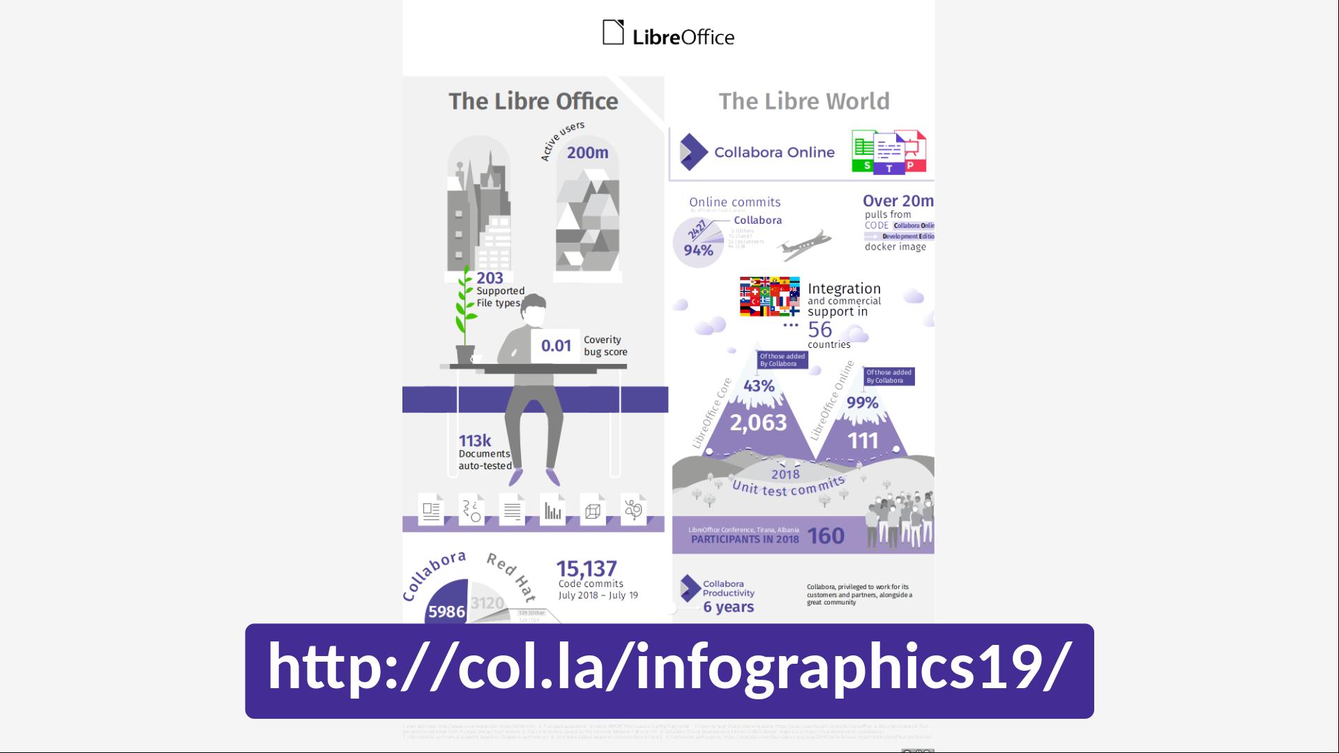 LGM2020 infographics